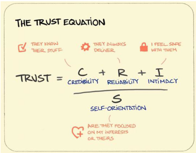 Source: Defining Trust by Charles H Green
